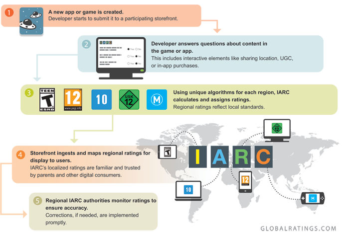 HOW IARC WORKS